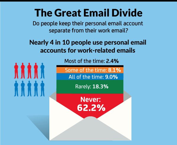 Great Email Divide