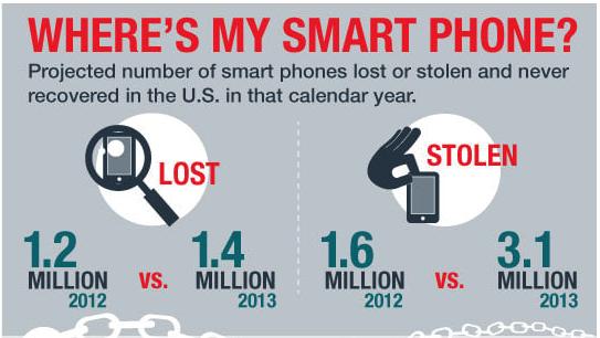 where's my smart phone?