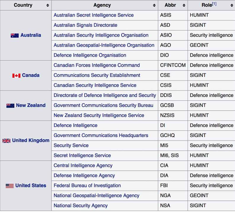 most notorious surveillance agencies
