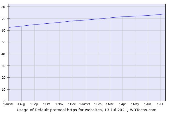 Default Internet protocol statistics W3Techs
