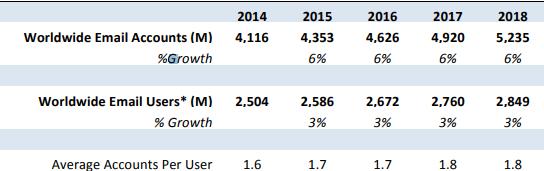 Radicati Email Statistics Report