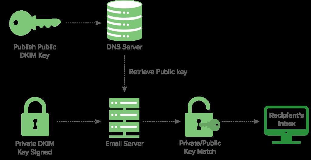 How DomainKeys Identified Mail works